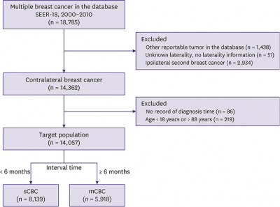 Journal of Breast Cancer